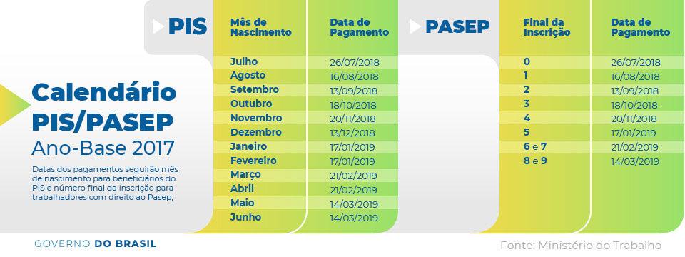 Tabela do PIS e Pasep 2018 2019
